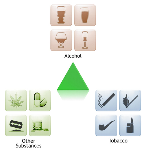 Substance Abuse and Addiction Diagram